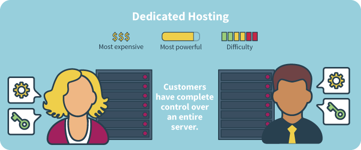 Advantages of Dedicated Host from Germany